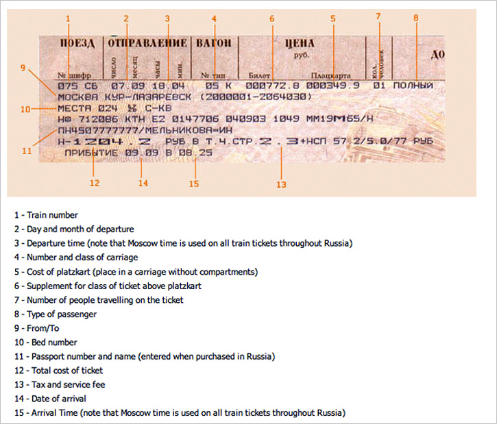 Russian train ticket, translated into English